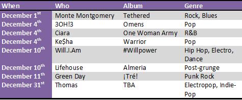 Album Releases