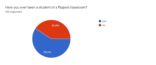 Flipped Classroom: Pros and Cons