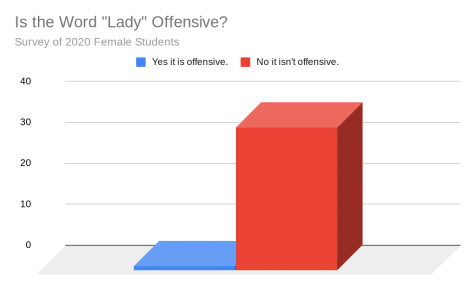 """Lady"": Offensive or Empowering?"