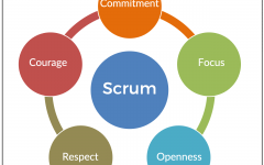 The Elements of SCRUM #1
