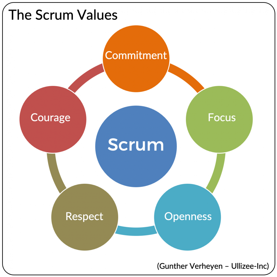 The+Elements+of+SCRUM+%231