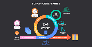 The Elements of SCRUM #2